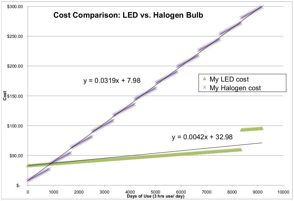 Lumens Scale moreover Lf 1led Bs furthermore Conversion Charts besides Lightbulb Challenge Led Vs Halogen additionally Document. on led lumens per watt chart