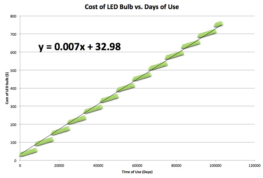 LED bulb chart, through 11 lifetimes